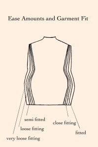 Ease amounts and garment fit drawn to scale as a fashion flat.. Ease amounts in commercial patterns are a consistent source of fitting confusion and sewing frustration. For tips on understanding industry standard ease amounts and what is meant by different fits, click through for the full blog entry.